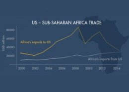 US support industrialisation and regional value chains in Sub-Saharan Africa