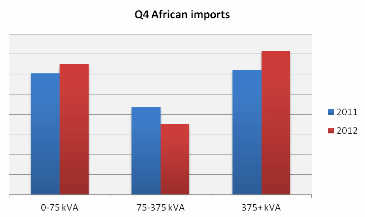 African imports generator sets