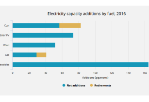 Solar PV grew faster than any other fuel in 2016: IEA