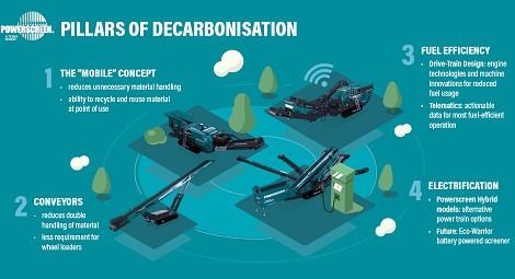 Powerscreen Pillars of Decarbonisation