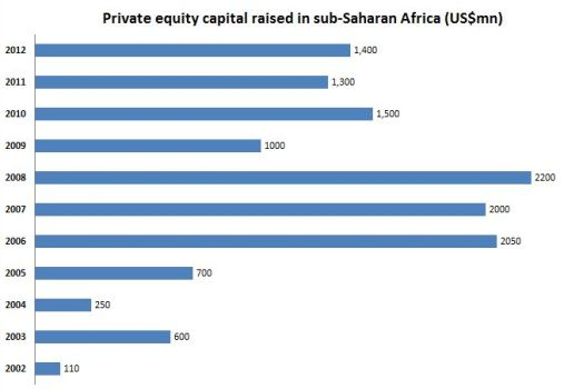 Private equity Africa July 2013