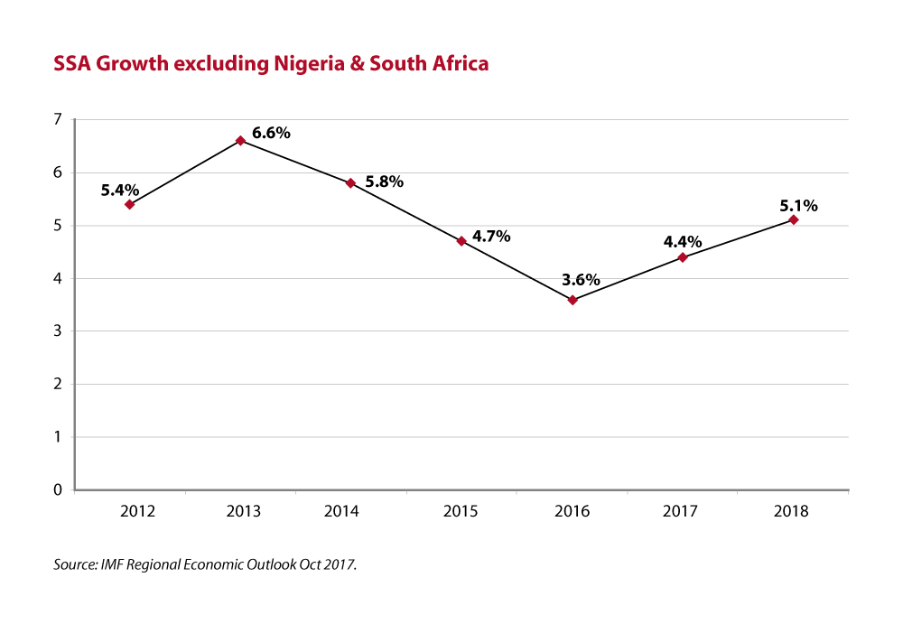 SSA Growth excluding Nigeria south Africa 1