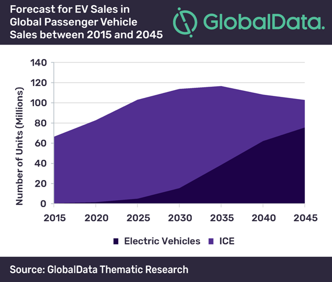 Impact of electric vehicles in oil and gas industry
