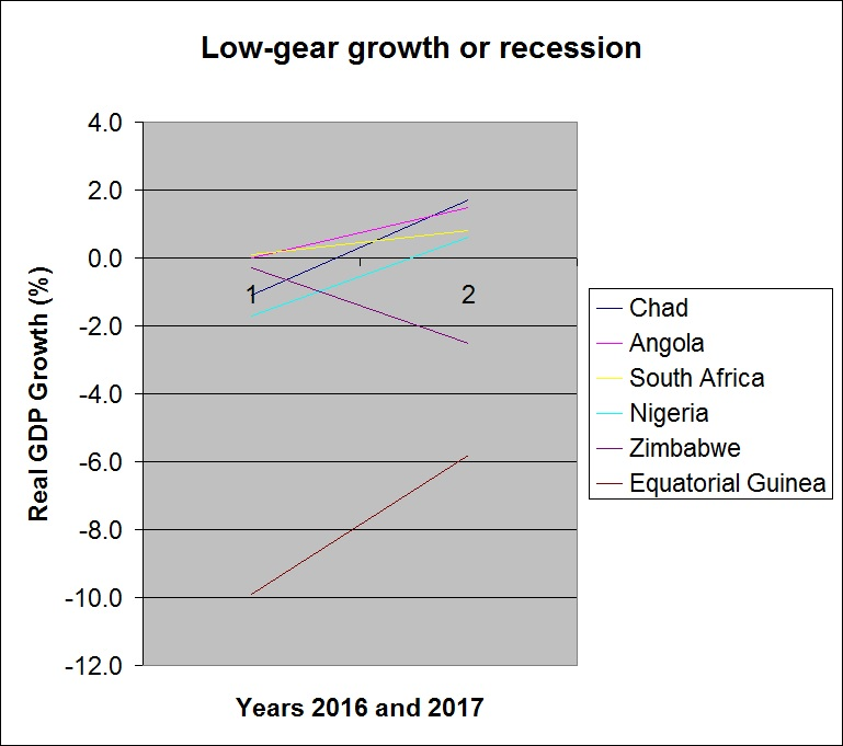low gear growth or recession