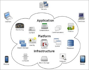 cloud computing companies equipment infrastructure IT
