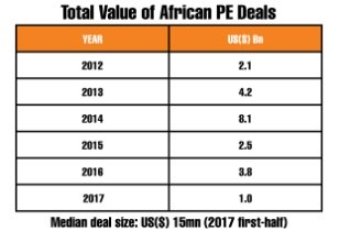 African PE Deals Table Final 1